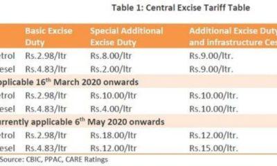 oil taxes